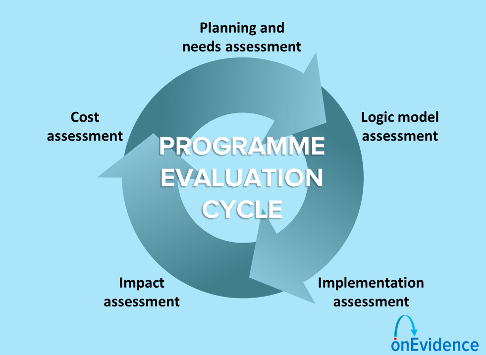 Programme evaluation cycle infographic