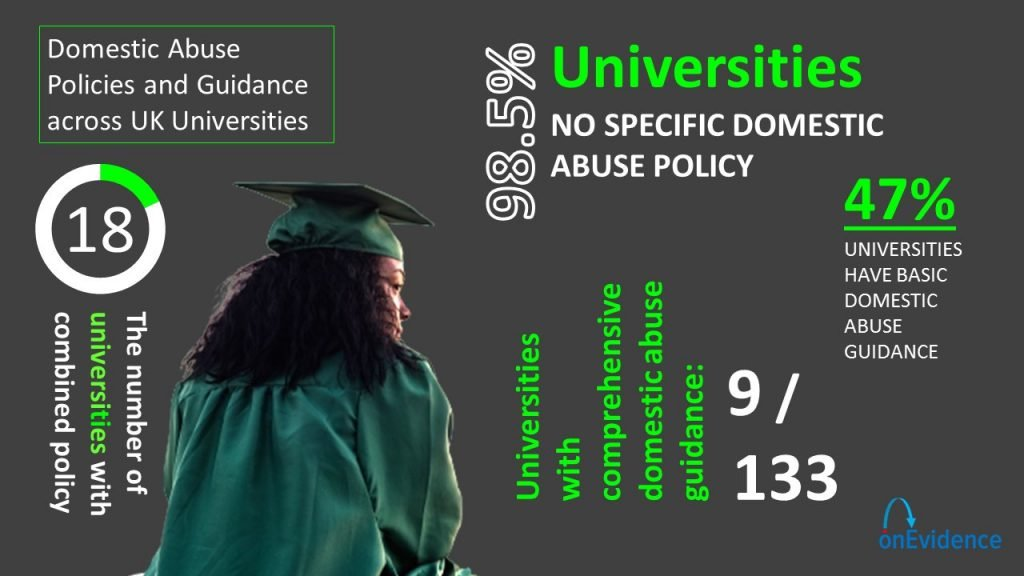 Research infographic - Domestic abuse policies and guidance across UK universities